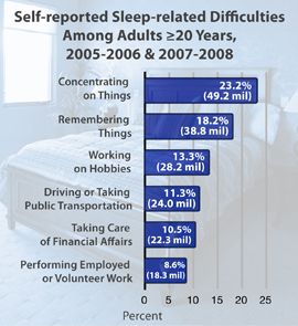 Depicted above is a chart provided by the CDC, detailing statistics of the effects of sleep deprivation across America. The two most affected functions, concentrating on things and remembering things, two of the key functions for good academics, were most affected.