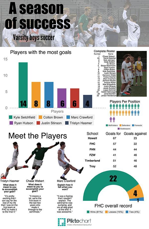 SoccerInfographicSmall